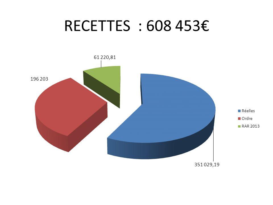 RECETTES : 608 453