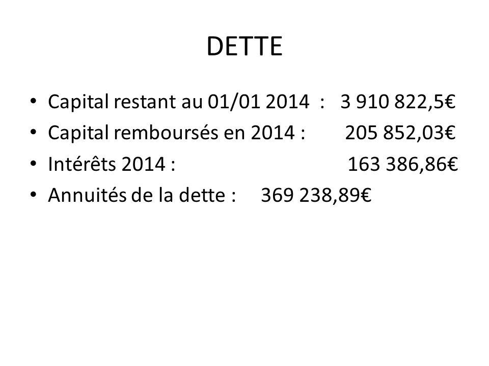 DETTE Capital restant au 01/01 2014 : 3 910 822,5 Capital remboursés en 2014 : 205 852,03 Intérêts 2014 : 163 386,86 Annuités de la dette : 369 238,89