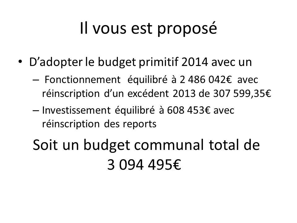 Il vous est proposé Dadopter le budget primitif 2014 avec un – Fonctionnement équilibré à 2 486 042 avec réinscription dun excédent 2013 de 307 599,35 – Investissement équilibré à 608 453 avec réinscription des reports Soit un budget communal total de 3 094 495