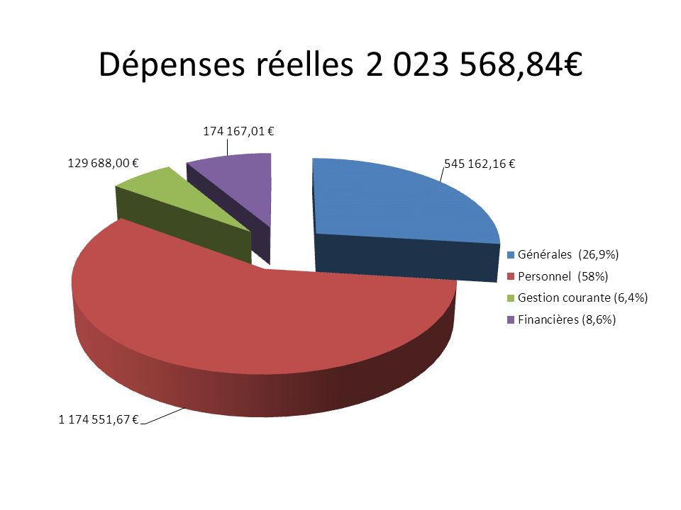 Dépenses réelles 2 023 568,84