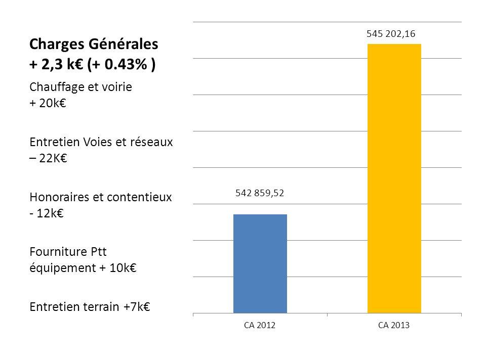Charges Générales + 2,3 k (+ 0.43% ) Chauffage et voirie + 20k Entretien Voies et réseaux – 22K Honoraires et contentieux - 12k Fourniture Ptt équipement + 10k Entretien terrain +7k