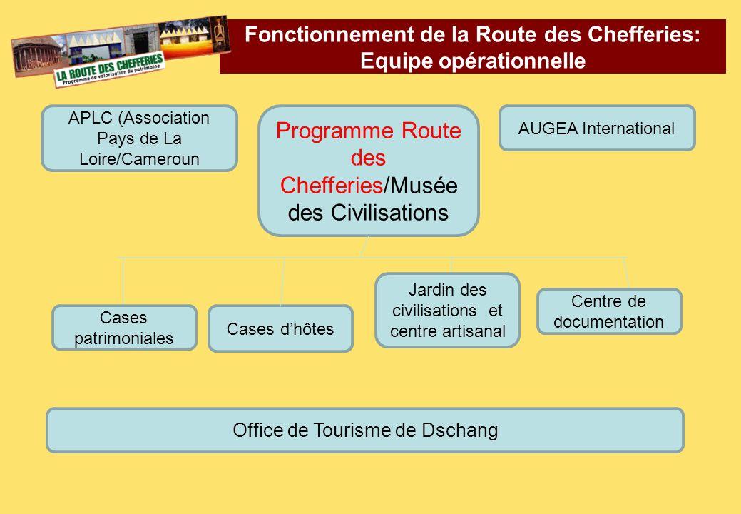 Fonctionnement de la Route des Chefferies: Equipe opérationnelle Programme Route des Chefferies/Musée des Civilisations Cases patrimoniales Cases dhôt