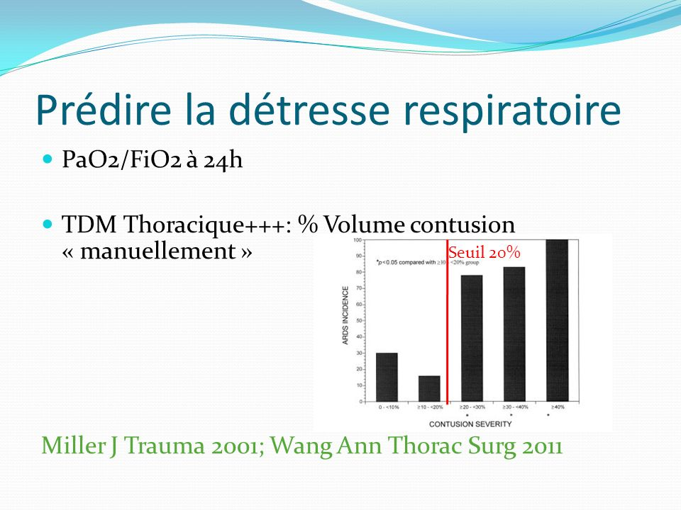 Prédire la détresse respiratoire PaO2/FiO2 à 24h TDM Thoracique+++: % Volume contusion « manuellement » Miller J Trauma 2001; Wang Ann Thorac Surg 2011 Seuil 20%