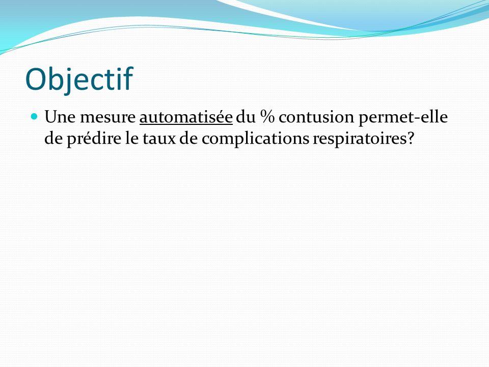 Objectif Une mesure automatisée du % contusion permet-elle de prédire le taux de complications respiratoires?
