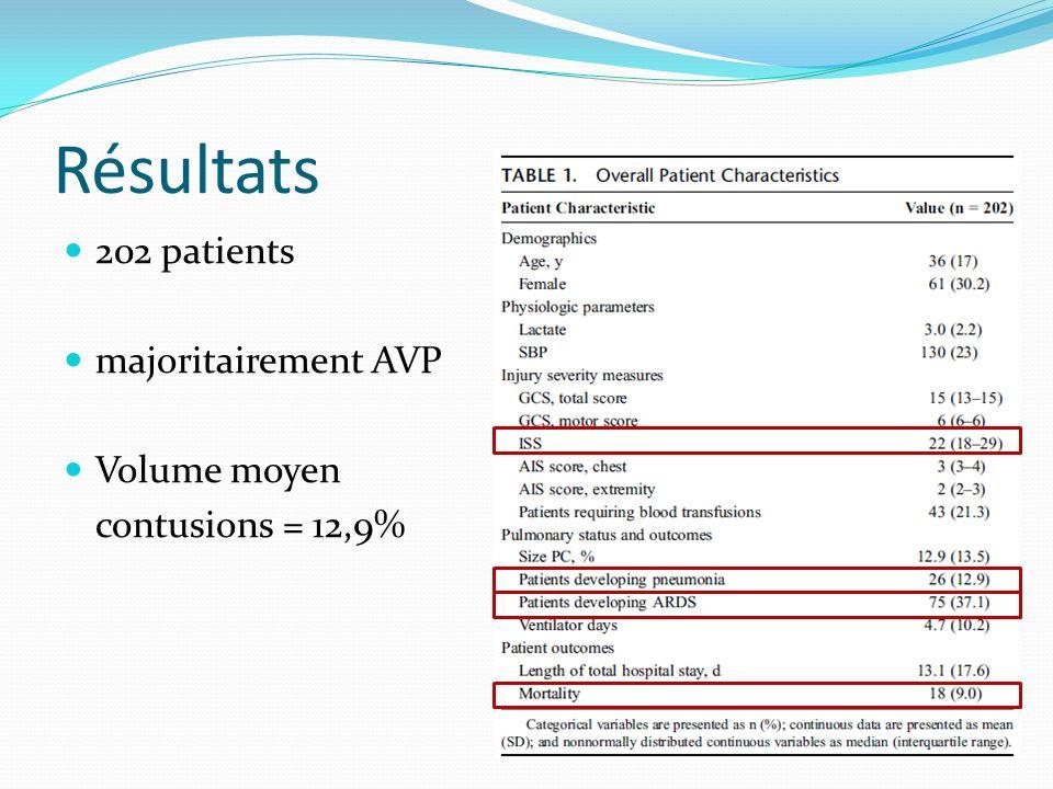 Résultats 202 patients majoritairement AVP Volume moyen contusions = 12,9%