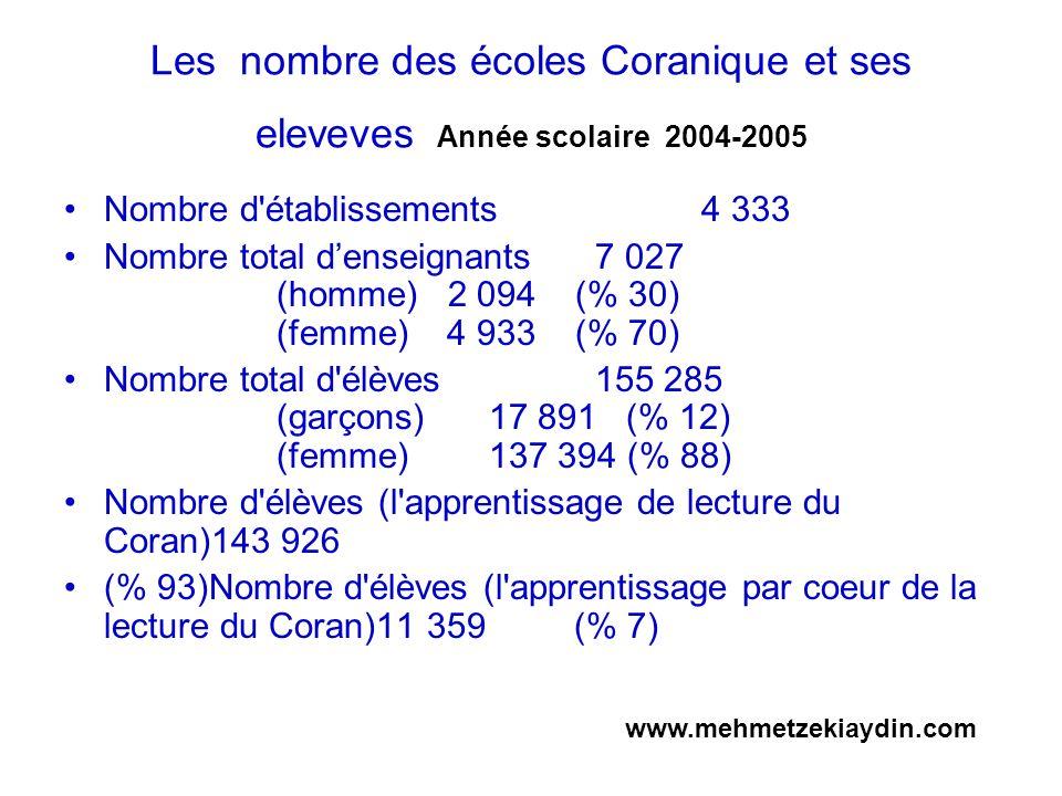 Les nombre des écoles Coranique et ses eleveves Année scolaire 2004-2005 Nombre d'établissements4 333 Nombre total denseignants7 027 (homme) 2 094 (%