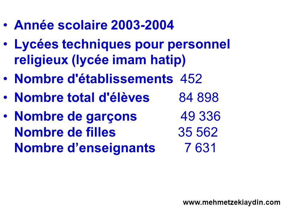Année scolaire 2003-2004 Lycées techniques pour personnel religieux (lycée imam hatip) Nombre d'établissements 452 Nombre total d'élèves 84 898 Nombre
