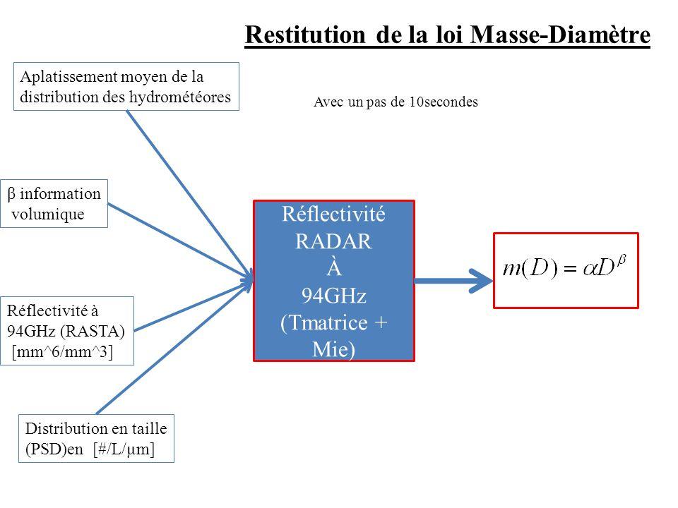 Simulation de Réflectivité RADAR À 94GHz (Tmatrice + Mie) Aplatissement moyen de la distribution des hydrométéores β information volumique Réflectivité à 94GHz (RASTA) [mm^6/mm^3] Distribution en taille (PSD)en [#/L/µm] Restitution de la loi Masse-Diamètre Avec un pas de 10secondes