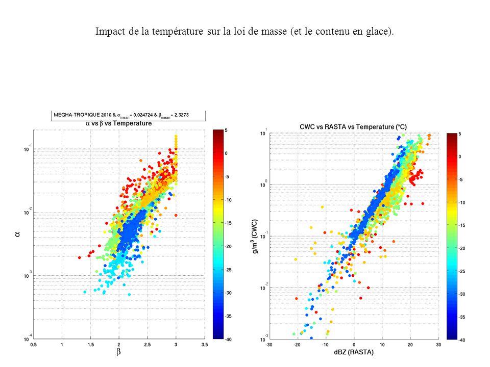 Impact de la température sur la loi de masse (et le contenu en glace).