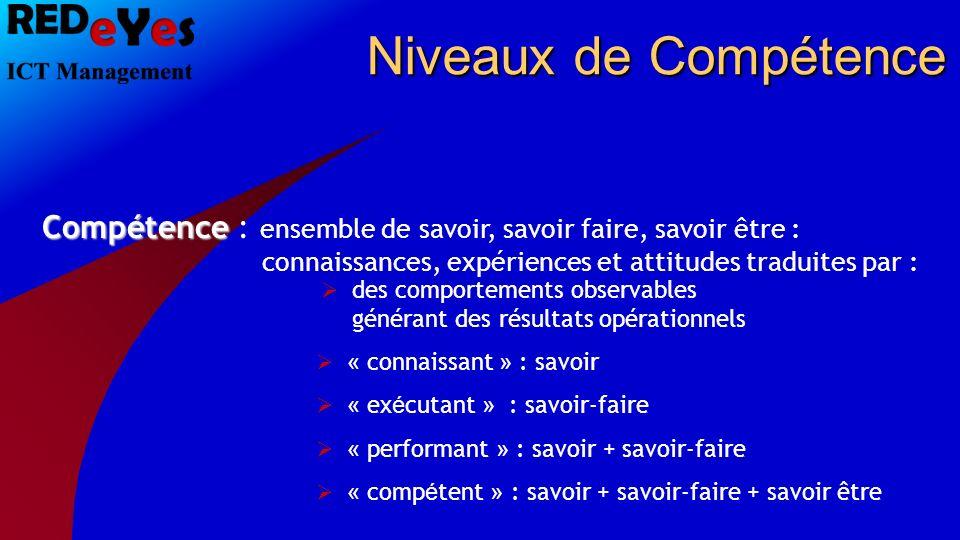 Compétence Compétence : ensemble de savoir, savoir faire, savoir être : connaissances, expériences et attitudes traduites par : des comportements obse