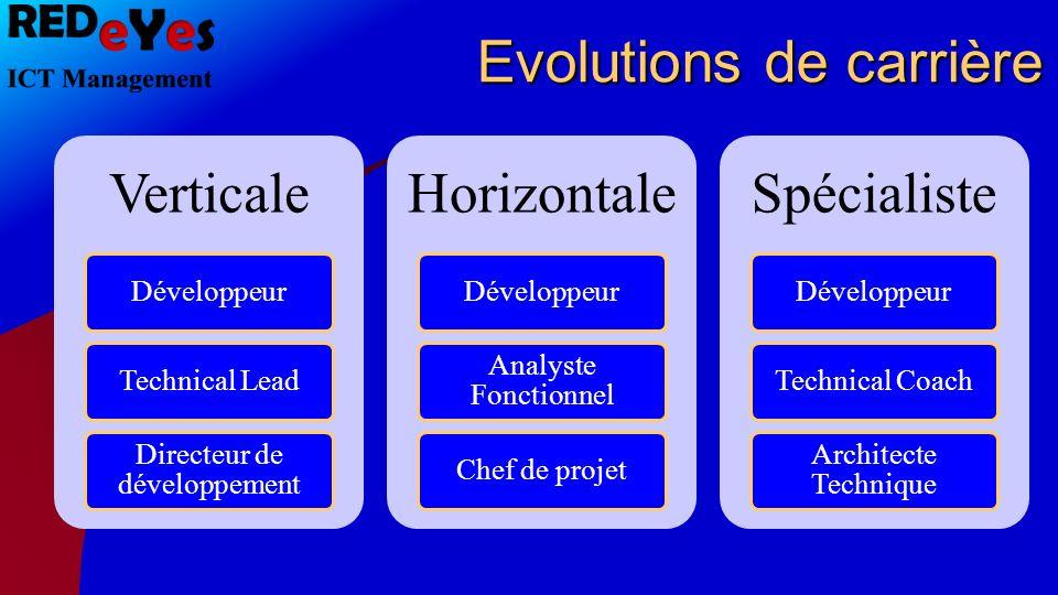 Evolutions de carrière Verticale DéveloppeurTechnical Lead Directeur de développement Horizontale Développeur Analyste Fonctionnel Chef de projet Spéc