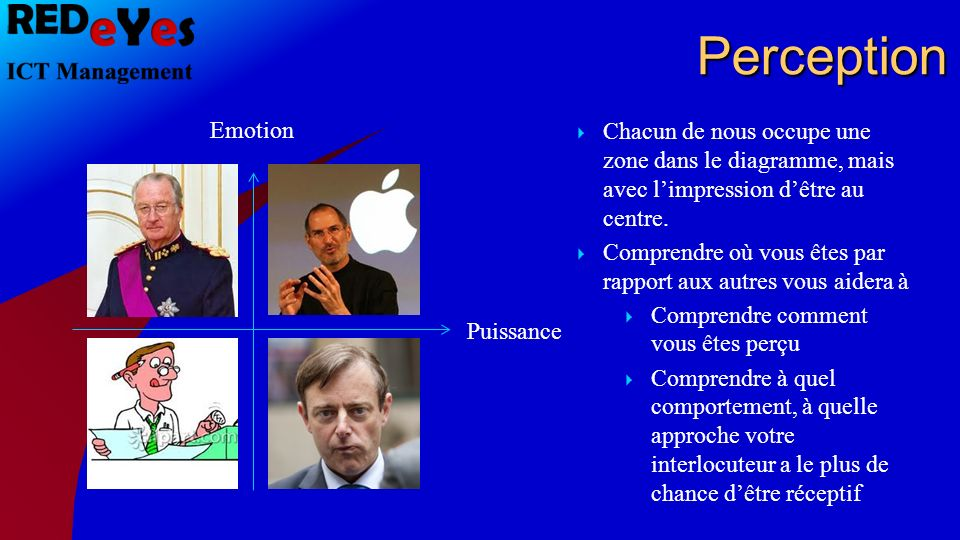 Perception Emotion Puissance Chaud, Leader, visionnaire Aimable, Team Player Analytiqe, froid, chiffres froid, factuel, dur Chacun de nous occupe une