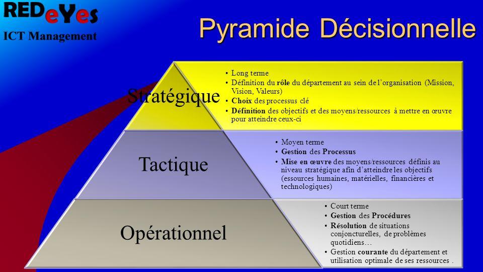 Pyramide Décisionnelle Long terme Définition du rôle du département au sein de lorganisation (Mission, Vision, Valeurs) Choix des processus clé Défini