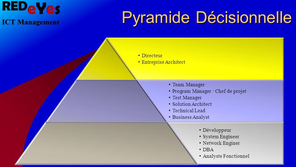 Compétences Stratégique Tactique Opérationnel Compétences génériques / Soft Skills Ex: Créativité, écoute, gestion du temps, maîtrise de soi,...