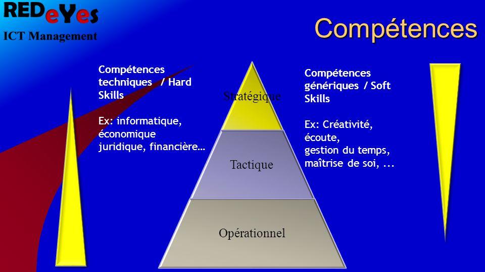 Compétences Stratégique Tactique Opérationnel Compétences génériques / Soft Skills Ex: Créativité, écoute, gestion du temps, maîtrise de soi,... Compé