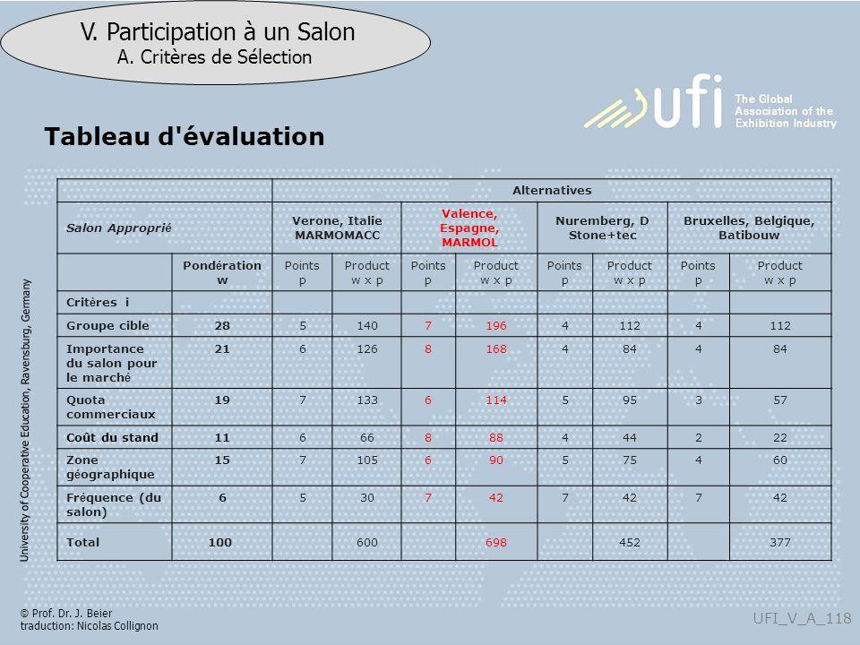 University of Cooperative Education, Ravensburg, Germany UFI_V_A_118 V. Participation à un Salon A. Critères de Sélection © Prof. Dr. J. Beier traduct