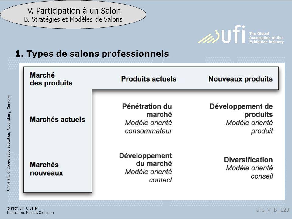 University of Cooperative Education, Ravensburg, Germany UFI_V_B_123 V. Participation à un Salon B. Stratégies et Modèles de Salons © Prof. Dr. J. Bei