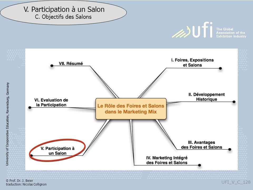 University of Cooperative Education, Ravensburg, Germany UFI_V_C_128 V. Participation à un Salon C. Objectifs des Salons © Prof. Dr. J. Beier traducti