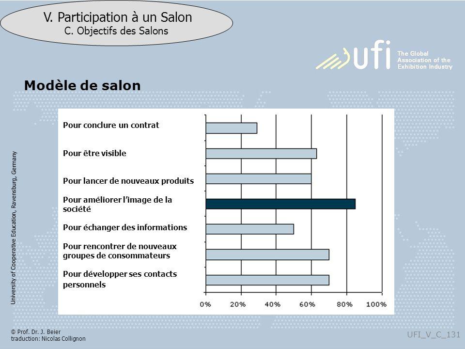 University of Cooperative Education, Ravensburg, Germany UFI_V_C_131 V. Participation à un Salon C. Objectifs des Salons © Prof. Dr. J. Beier traducti