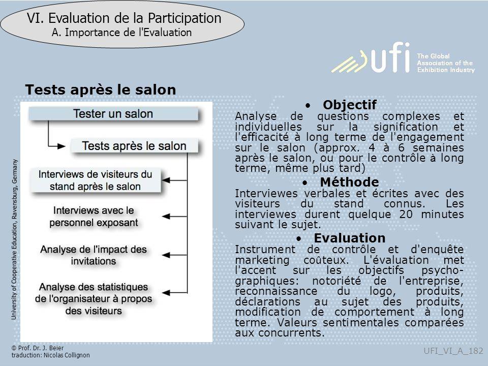 University of Cooperative Education, Ravensburg, Germany UFI_VI_A_182 VI. Evaluation de la Participation A. Importance de l'Evaluation © Prof. Dr. J.