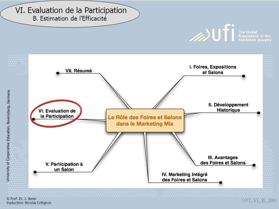 University of Cooperative Education, Ravensburg, Germany UFI_VI_B_186 VI. Evaluation de la Participation B. Estimation de l'Efficacité © Prof. Dr. J.