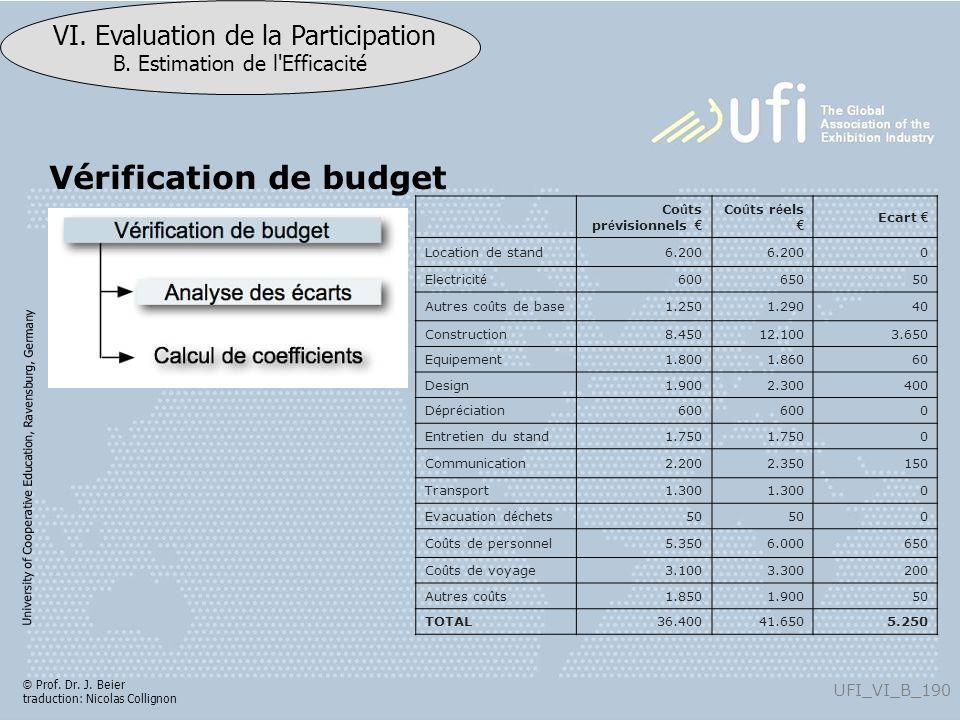 University of Cooperative Education, Ravensburg, Germany UFI_VI_B_190 VI. Evaluation de la Participation B. Estimation de l'Efficacité © Prof. Dr. J.