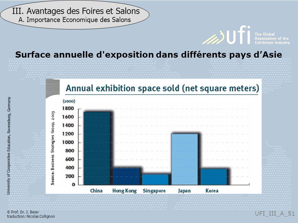 University of Cooperative Education, Ravensburg, Germany UFI_III_A_51 III. Avantages des Foires et Salons A. Importance Economique des Salons © Prof.