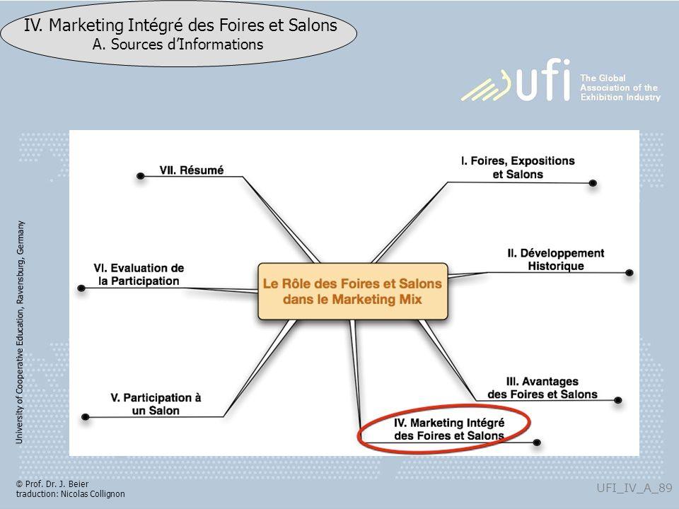 University of Cooperative Education, Ravensburg, Germany UFI_IV_A_89 IV. Marketing Intégré des Foires et Salons A. Sources dInformations © Prof. Dr. J