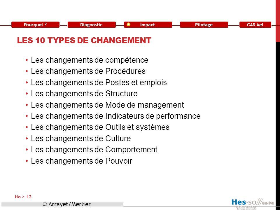 Pourquoi ?DiagnosticImpact CAS Ael Pilotage LES 10 TYPES DE CHANGEMENT Les changements de compétence Les changements de Procédures Les changements de