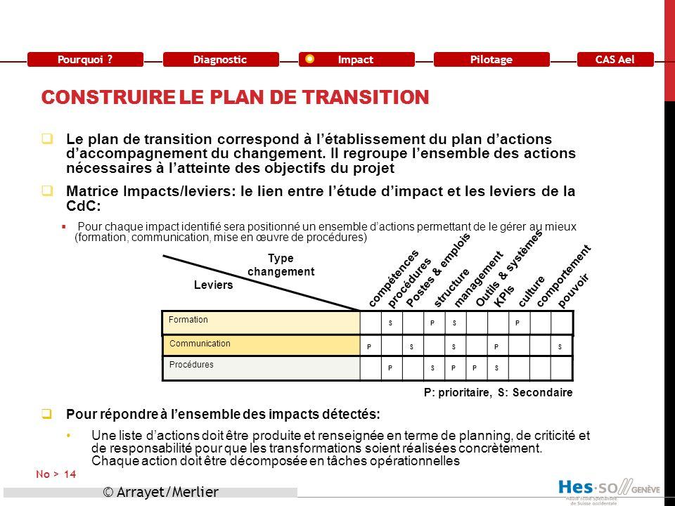 Pourquoi ?DiagnosticImpact CAS Ael Pilotage CONSTRUIRE LE PLAN DE TRANSITION Le plan de transition correspond à létablissement du plan dactions daccom