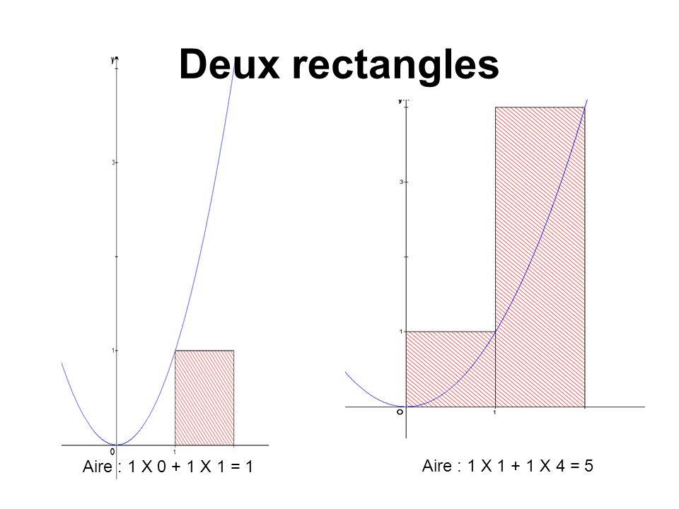 Deux rectangles Aire : 1 X 0 + 1 X 1 = 1 Aire : 1 X 1 + 1 X 4 = 5