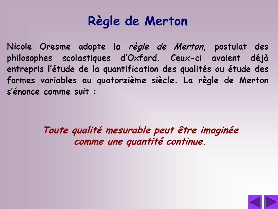 Règle de Merton Nicole Oresme adopte la règle de Merton, postulat des philosophes scolastiques dOxford. Ceux-ci avaient déjà entrepris létude de la qu