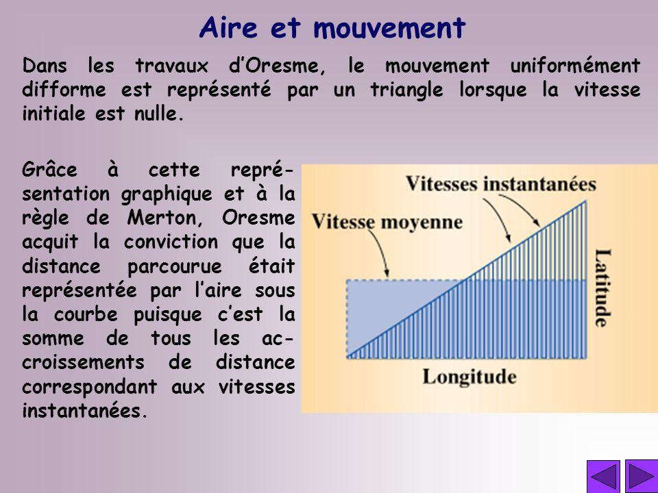Aire et mouvement Dans les travaux dOresme, le mouvement uniformément difforme est représenté par un triangle lorsque la vitesse initiale est nulle. G