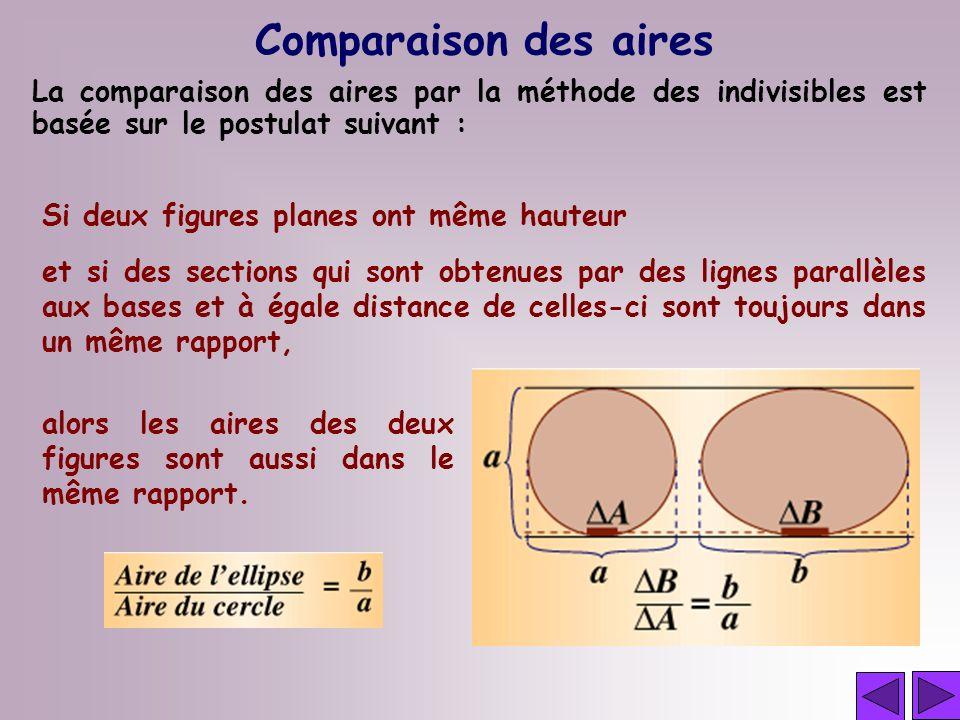 Comparaison des aires La comparaison des aires par la méthode des indivisibles est basée sur le postulat suivant : Si deux figures planes ont même hau