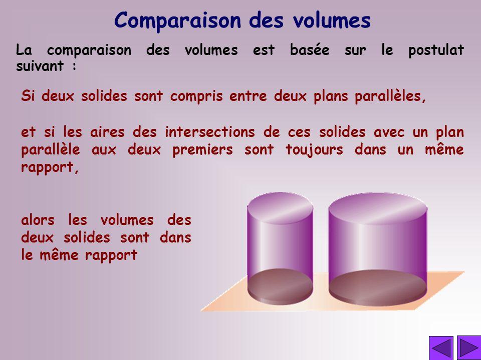 Comparaison des volumes La comparaison des volumes est basée sur le postulat suivant : Si deux solides sont compris entre deux plans parallèles, et si