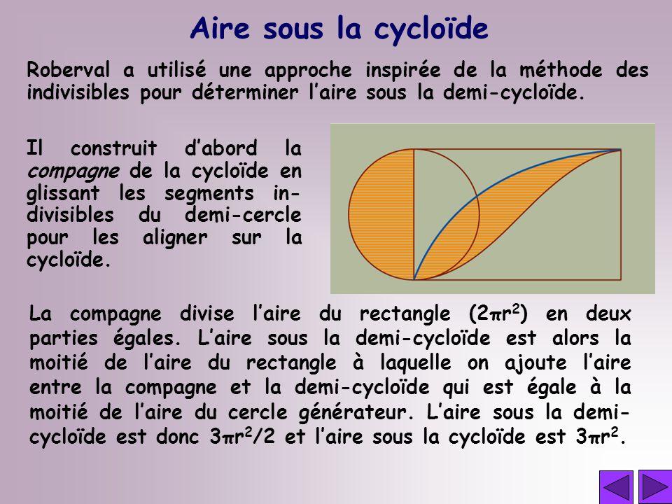Aire sous la cycloïde Il construit dabord la compagne de la cycloïde en glissant les segments in- divisibles du demi-cercle pour les aligner sur la cy