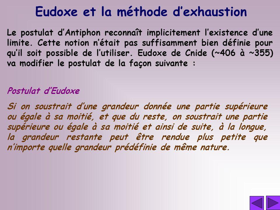 Eudoxe et la méthode dexhaustion Le postulat dAntiphon reconnaît implicitement lexistence dune limite. Cette notion nétait pas suffisamment bien défin