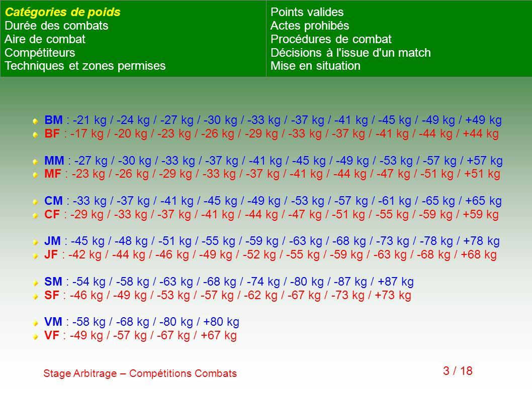 Benjamins / Minimes : 3 x 1 mn avec 30 s de repos Cadets : 3 x 1 mn 30 s avec 1 mn de repos Juniors / Séniors : 3 x 2 mn avec 1 mn de repos Vétérans : 3 x 1 mn 30 s avec 30 s de repos Stage Arbitrage – Compétitions Combats 4 / 18 Catégories de poids Durée des combats Aire de combat Compétiteurs Techniques et zones permises Points valides Actes prohibés Procédures de combat Décisions à l issue d un match Mise en situation
