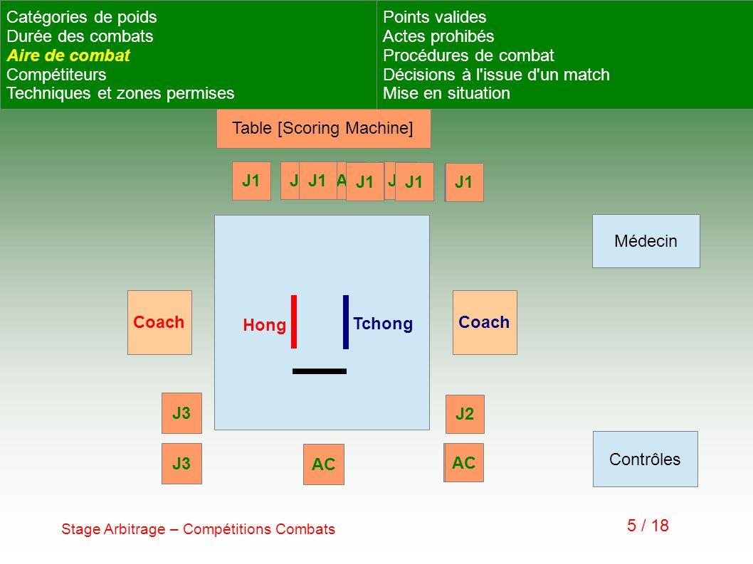 Stage Arbitrage – Compétitions Combats 16 / 18 Point en or En cas de match nul à la fin du 3ème round, un 4ème sera effectué.