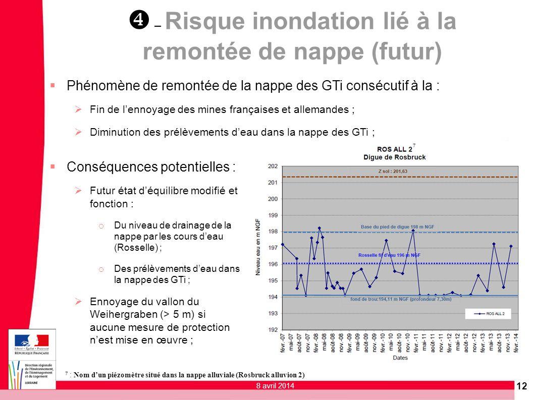 12 Phénomène de remontée de la nappe des GTi consécutif à la : Fin de lennoyage des mines françaises et allemandes ; Diminution des prélèvements deau
