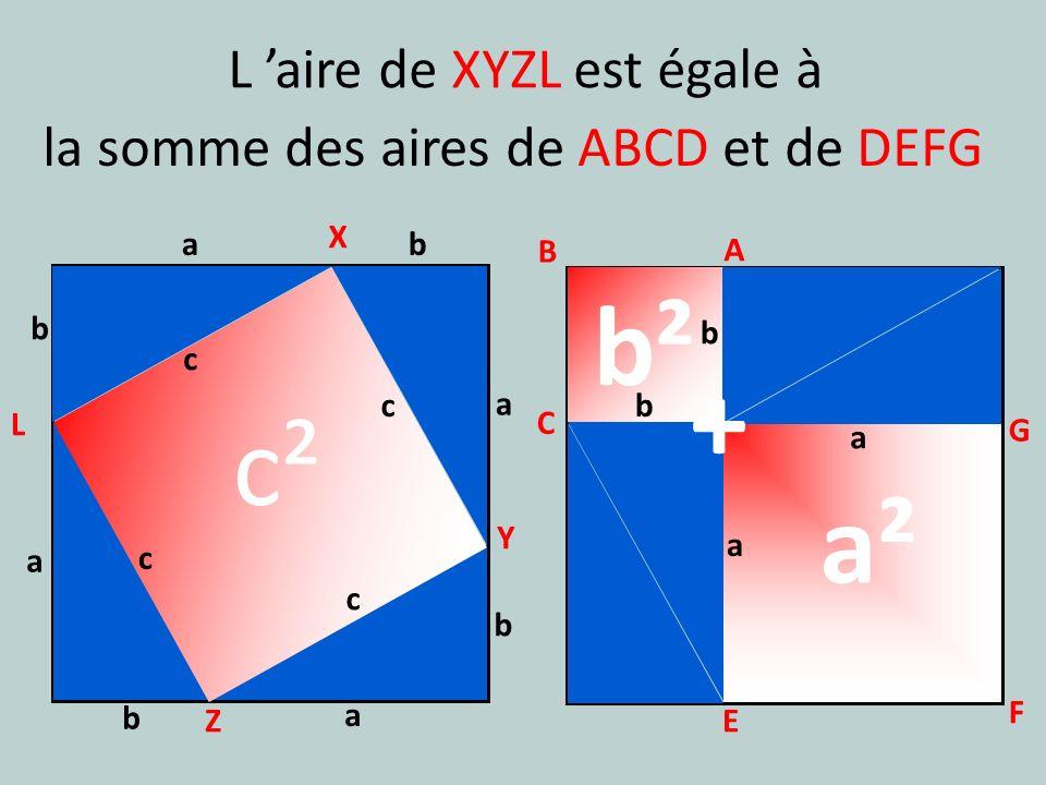 c X Y Z L a b a b A B C E G F E L aire de XYZL est égale à la somme des aires de ABCD et de DEFG c² a² b² + a b c a b c a b c a b c a b a b