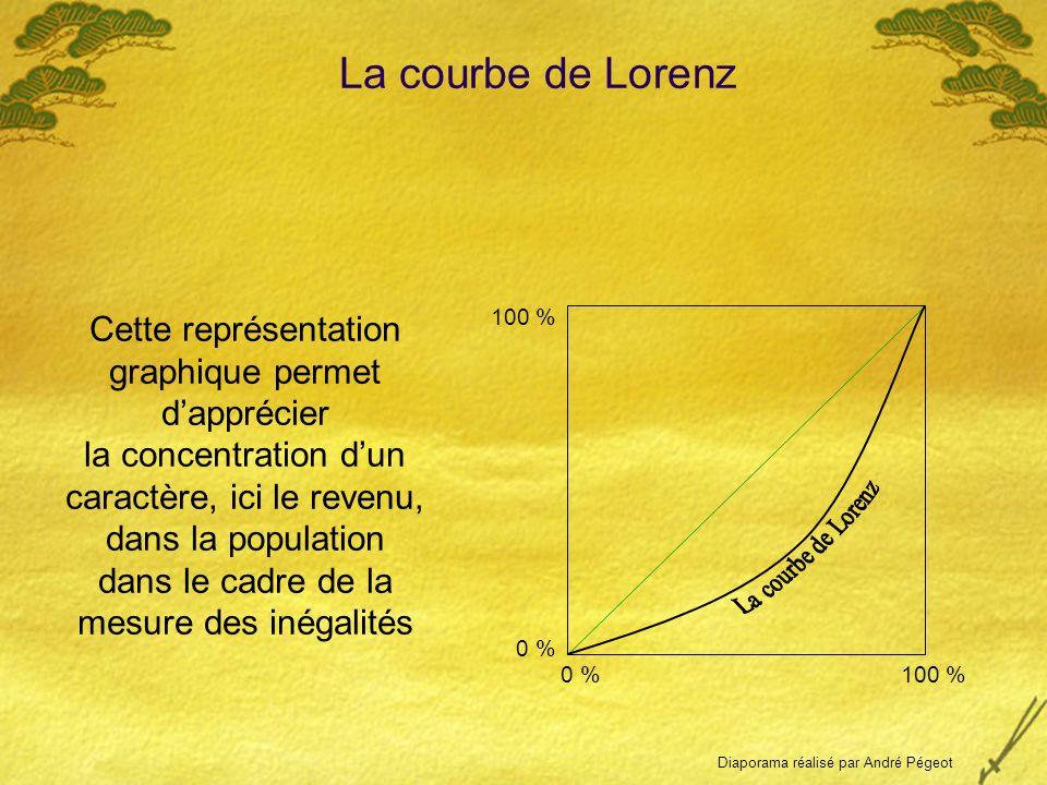 0 % Revenu cumulé en % 100 % Population cumulée en % Cette représentation graphique permet dapprécier la concentration dun caractère, ici le revenu, dans la population 100 % Laxe des abscisses représente la Laxe des ordonnées représente le La courbe de Lorenz