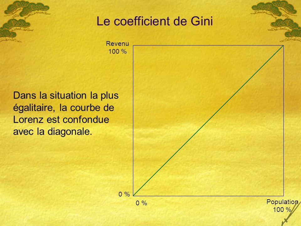 Dans la situation la plus égalitaire, la courbe de Lorenz est confondue avec la diagonale.