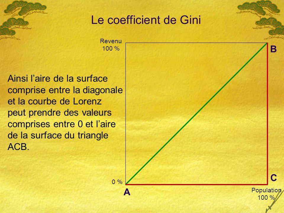 Ainsi laire de la surface comprise entre la diagonale et la courbe de Lorenz peut prendre des valeurs comprises entre 0 et laire de la surface du triangle ACB.