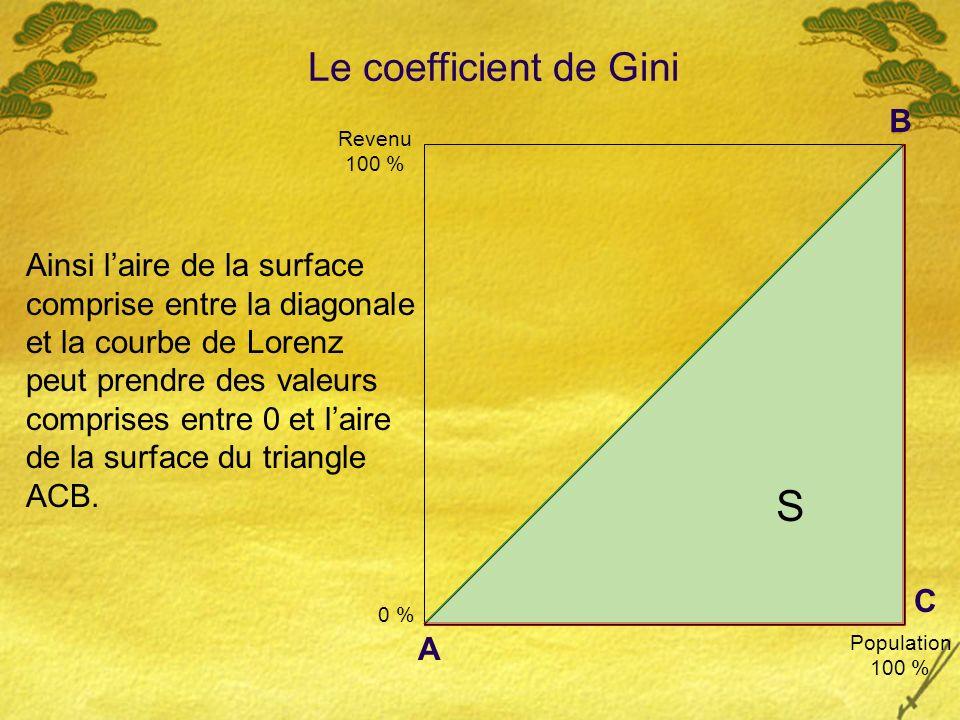 S Revenu 100 % Population 100 % 0 % Le coefficient de Gini Ainsi laire de la surface comprise entre la diagonale et la courbe de Lorenz peut prendre des valeurs comprises entre 0 et laire de la surface du triangle ACB.