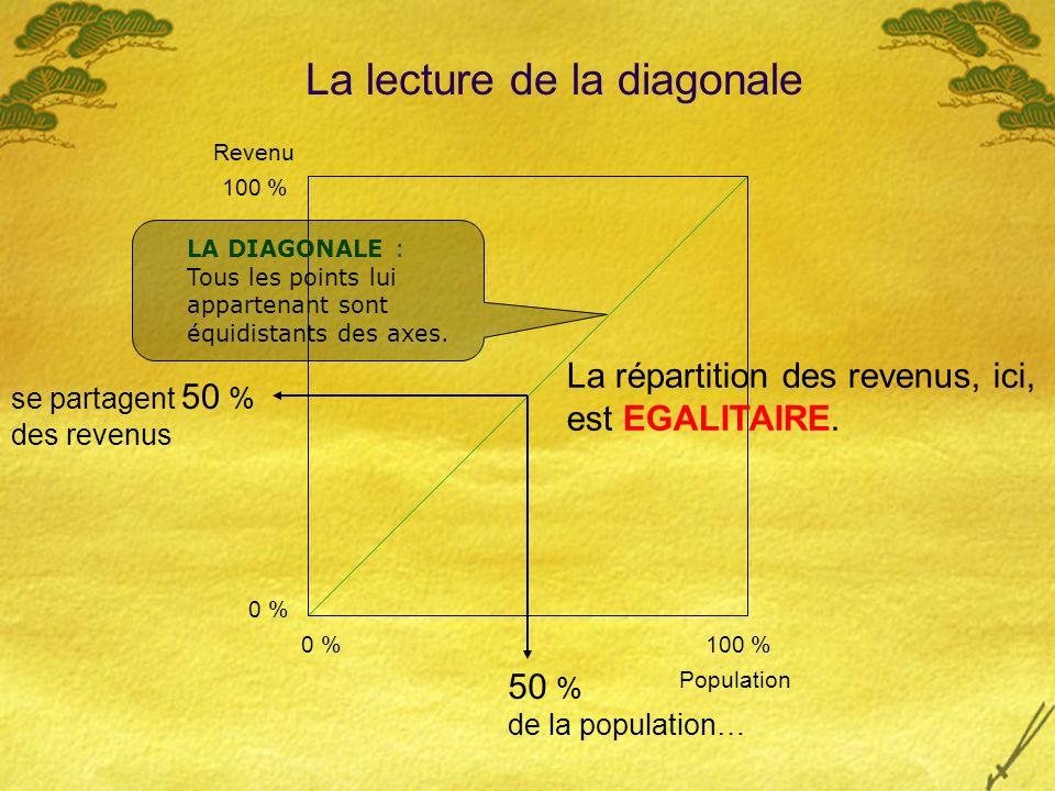 La lecture de la diagonale LA DIAGONALE : Tous les points lui appartenant sont équidistants des axes.
