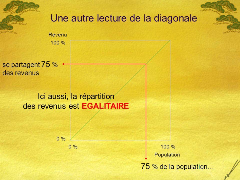 se partagent 75 % des revenus 75 % de la population… 0 % 100 % 0 %100 % Population Revenu Ici aussi, la répartition des revenus est EGALITAIRE Une autre lecture de la diagonale