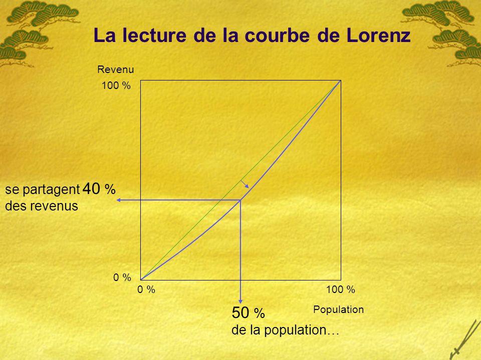 Revenu 100 % Population 0 % 50 % de la population… se partagent 40 % des revenus La lecture de la courbe de Lorenz