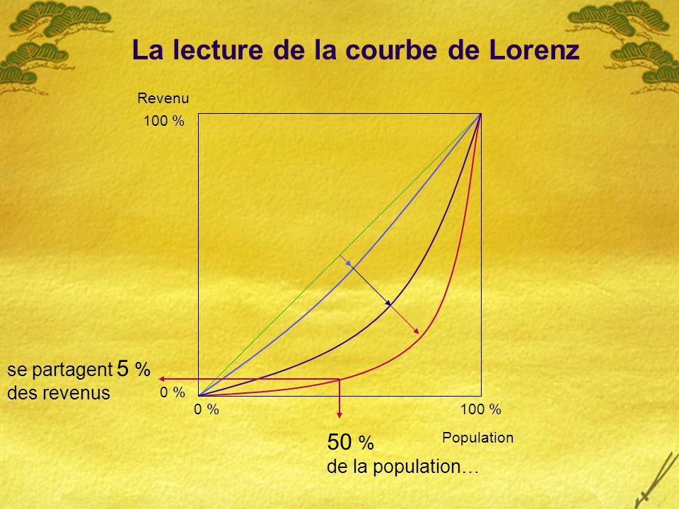 Revenu 100 % Population 0 % 50 % de la population… se partagent 5 % des revenus La lecture de la courbe de Lorenz
