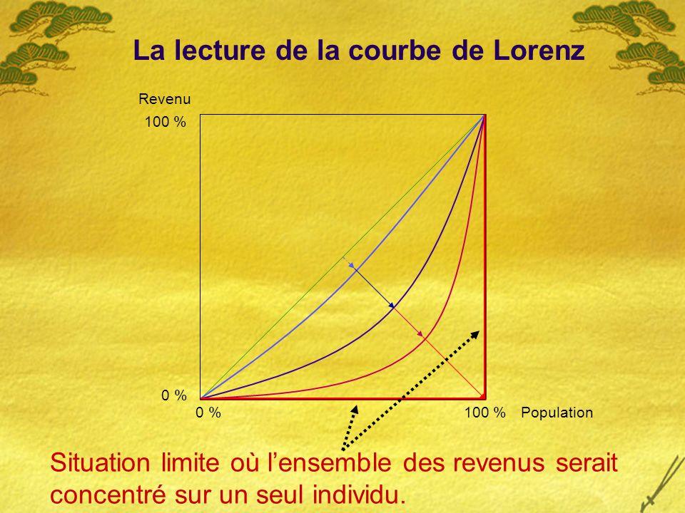 Revenu 100 % Population 0 % Situation limite où lensemble des revenus serait concentré sur un seul individu.